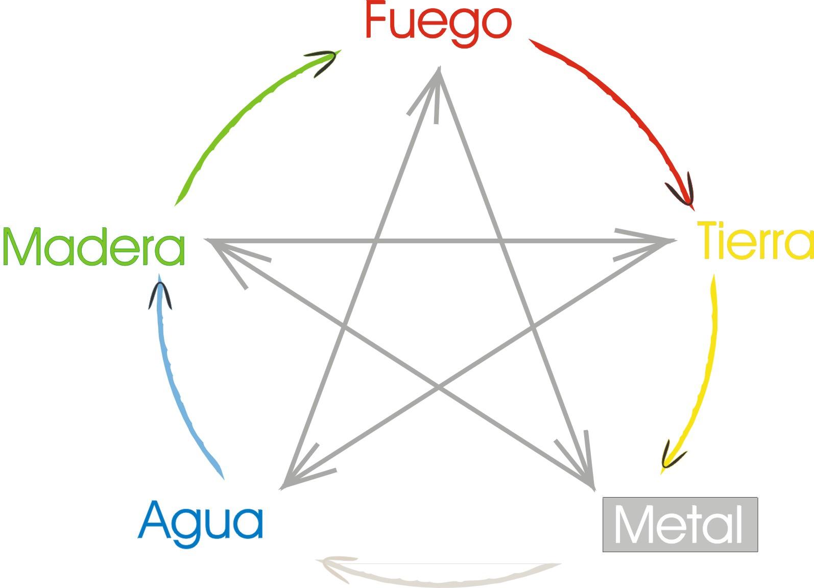 Diagrama cinco elementos